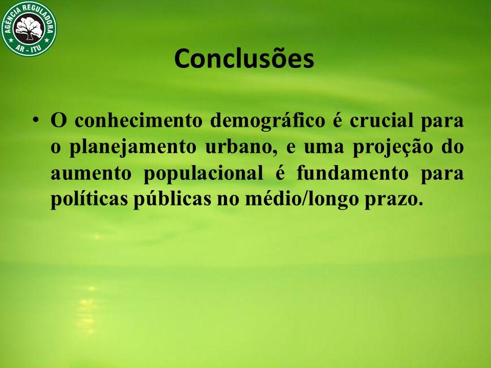 Conclusões O conhecimento demográfico é crucial para o planejamento urbano, e uma projeção do aumento populacional é fundamento para políticas públicas no médio/longo prazo.