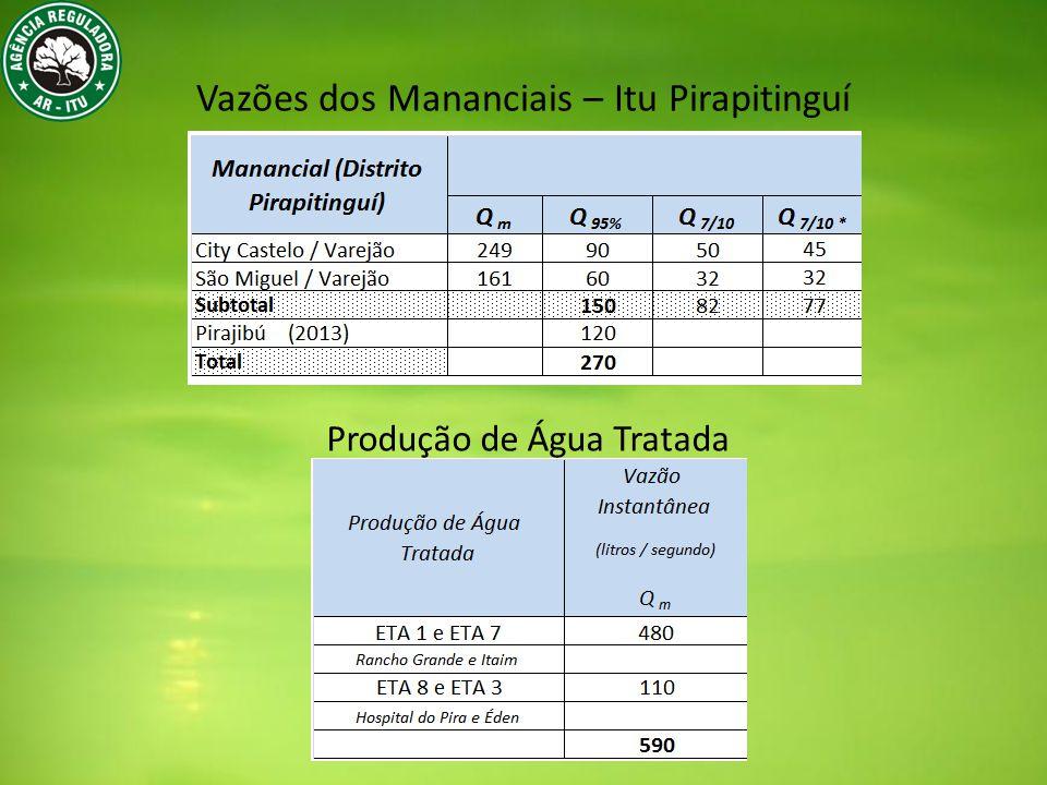 Vazões dos Mananciais – Itu Pirapitinguí Produção de Água Tratada