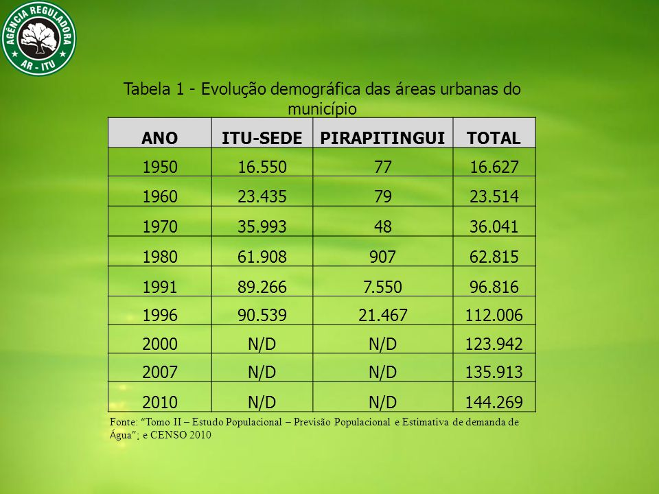 Tabela 1 - Evolução demográfica das áreas urbanas do município ANOITU-SEDEPIRAPITINGUITOTAL 195016.5507716.627 196023.4357923.514 197035.9934836.041 198061.90890762.815 199189.2667.55096.816 199690.53921.467112.006 2000N/D 123.942 2007N/D 135.913 2010N/D 144.269 Fonte: Tomo II – Estudo Populacional – Previsão Populacional e Estimativa de demanda de Á gua ; e CENSO 2010