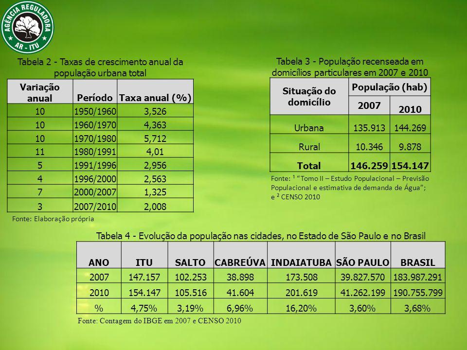 Tabela 2 - Taxas de crescimento anual da população urbana total Variação anualPeríodoTaxa anual (%) 101950/19603,526 101960/19704,363 101970/19805,712 111980/19914,01 51991/19962,956 41996/20002,563 72000/20071,325 32007/20102,008 Tabela 3 - População recenseada em domicílios particulares em 2007 e 2010 Situação do domicílio População (hab) 2007 2010 Urbana135.913144.269 Rural10.3469.878 Total146.259154.147 Tabela 4 - Evolução da população nas cidades, no Estado de São Paulo e no Brasil ANOITUSALTOCABREÚVAINDAIATUBASÃO PAULOBRASIL 2007147.157102.25338.898173.50839.827.570183.987.291 2010154.147105.51641.604201.61941.262.199190.755.799 %4,75%3,19%6,96%16,20%3,60%3,68% Fonte: Elaboração própria Fonte: ¹ Tomo II – Estudo Populacional – Previsão Populacional e estimativa de demanda de Água; e ² CENSO 2010 Fonte: Contagem do IBGE em 2007 e CENSO 2010