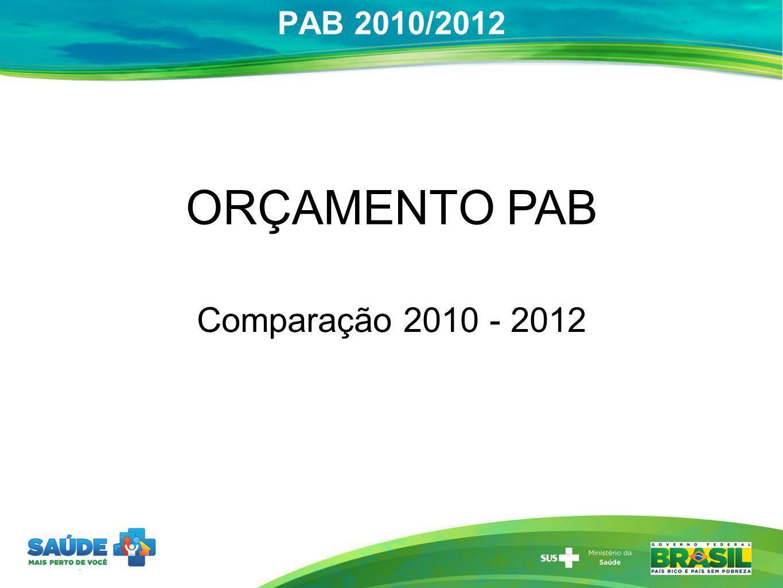 PAB 2010/2012 ORÇAMENTO PAB Comparação 2010 - 2012