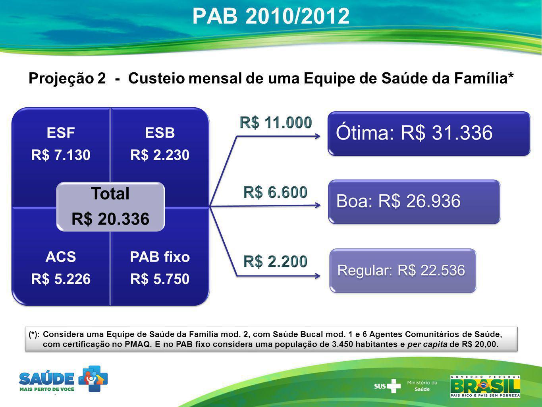 PAB 2010/2012 Projeção 2 - Custeio mensal de uma Equipe de Saúde da Família* (*): Considera uma Equipe de Saúde da Família mod. 2, com Saúde Bucal mod