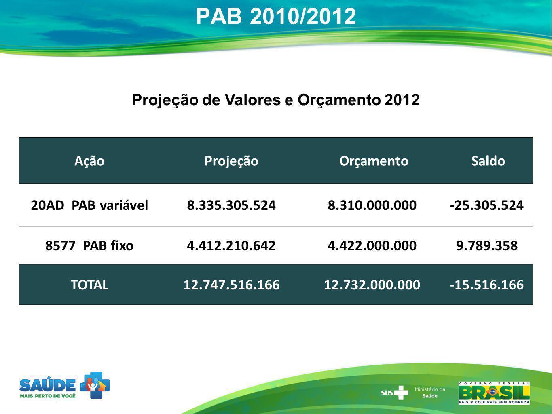PAB 2010/2012 AçãoProjeção Orçamento Saldo 20AD PAB variável8.335.305.5248.310.000.000-25.305.524 8577 PAB fixo4.412.210.6424.422.000.0009.789.358 TOT