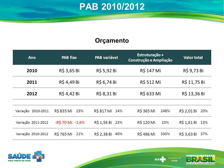 PAB 2010/2012 AnoPAB fixoPAB variável Estruturação + Construção e Ampliação Valor total 2010R$ 3,65 BiR$ 5,92 BiR$ 147 MiR$ 9,73 Bi 2011R$ 4,49 BiR$ 6