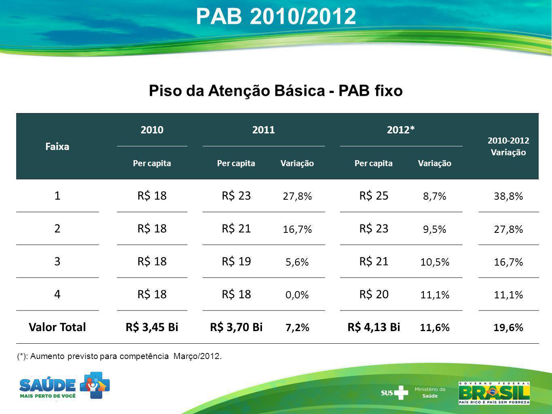 PAB 2010/2012 (*): Aumento previsto para competência Março/2012. Piso da Atenção Básica - PAB fixo Faixa 2010 2011 2012* 2010-2012 Variação Per capita