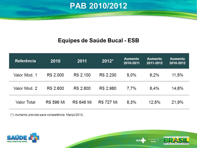 PAB 2010/2012 Equipes de Saúde Bucal - ESB (*): Aumento previsto para competência Março/2012. Referência 201020112012* Aumento 2010-2011 Aumento 2011-