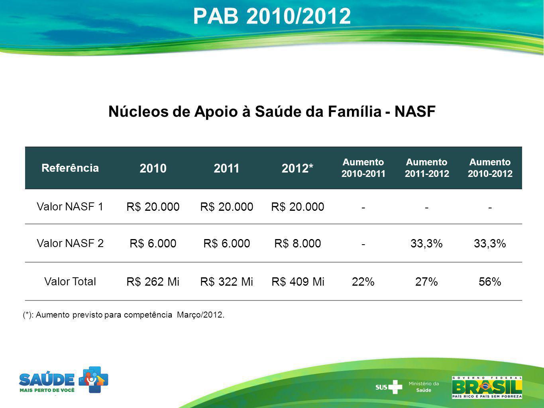 PAB 2010/2012 Núcleos de Apoio à Saúde da Família - NASF (*): Aumento previsto para competência Março/2012. Referência 201020112012* Aumento 2010-2011