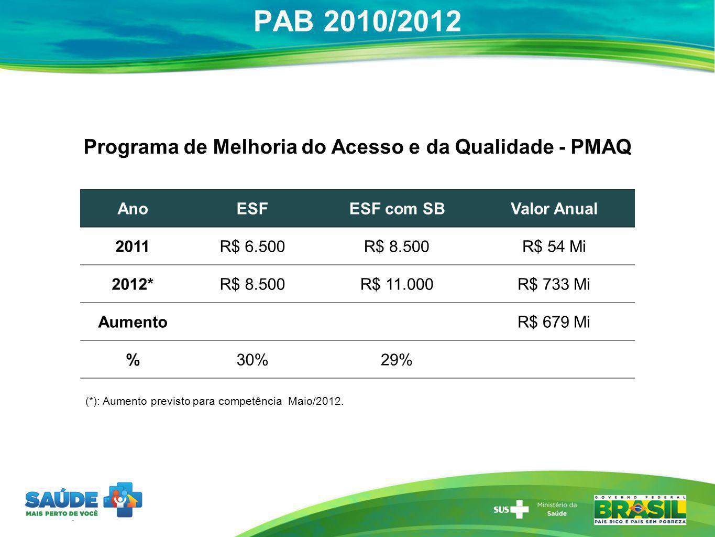 PAB 2010/2012 AnoESFESF com SBValor Anual 2011R$ 6.500R$ 8.500R$ 54 Mi 2012*R$ 8.500R$ 11.000R$ 733 Mi Aumento R$ 679 Mi %30%29% (*): Aumento previsto