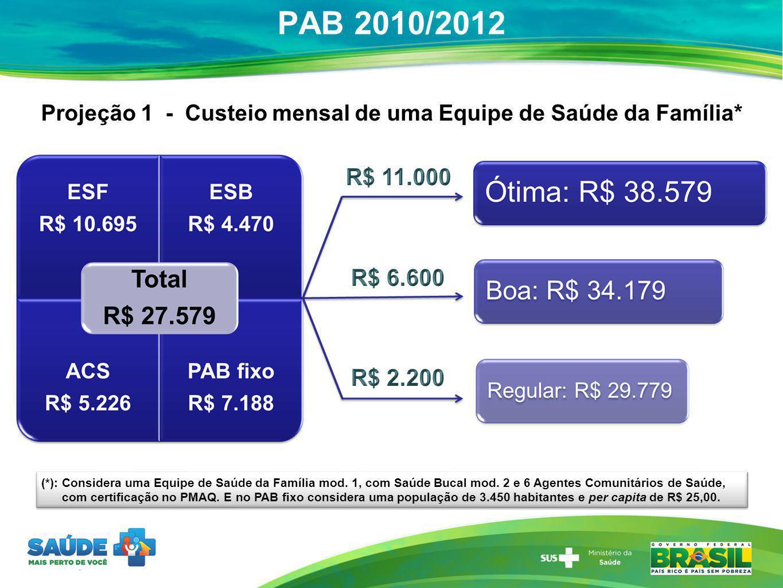 PAB 2010/2012 Projeção 1 - Custeio mensal de uma Equipe de Saúde da Família* (*): Considera uma Equipe de Saúde da Família mod. 1, com Saúde Bucal mod