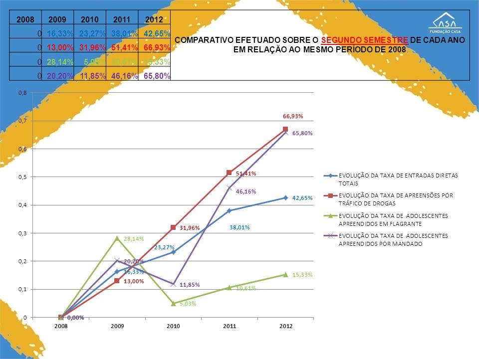 20082009201020112012 COMPARATIVO EFETUADO SOBRE O SEGUNDO SEMESTRE DE CADA ANO EM RELAÇÃO AO MESMO PERÍODO DE 2008 016,33%23,27%38,01%42,65% 013,00%31