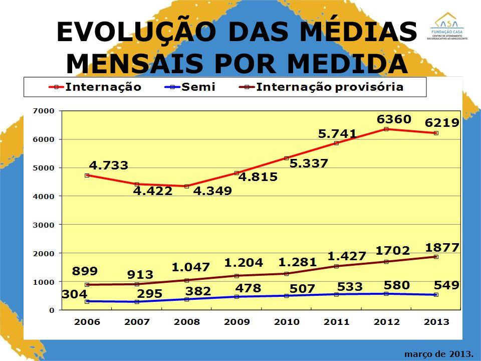 EVOLUÇÃO DAS MÉDIAS MENSAIS POR MEDIDA março de 2013.