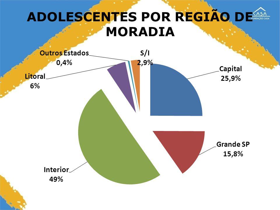 16 ADOLESCENTES POR REGIÃO DE MORADIA