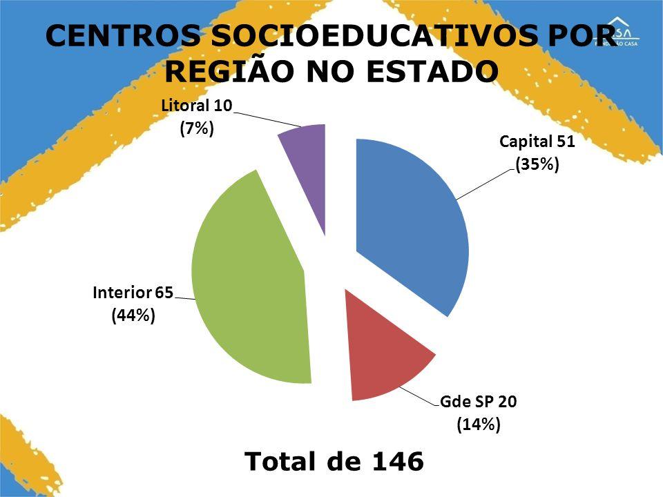 17 CENTROS SOCIOEDUCATIVOS POR REGIÃO NO ESTADO Total de 146