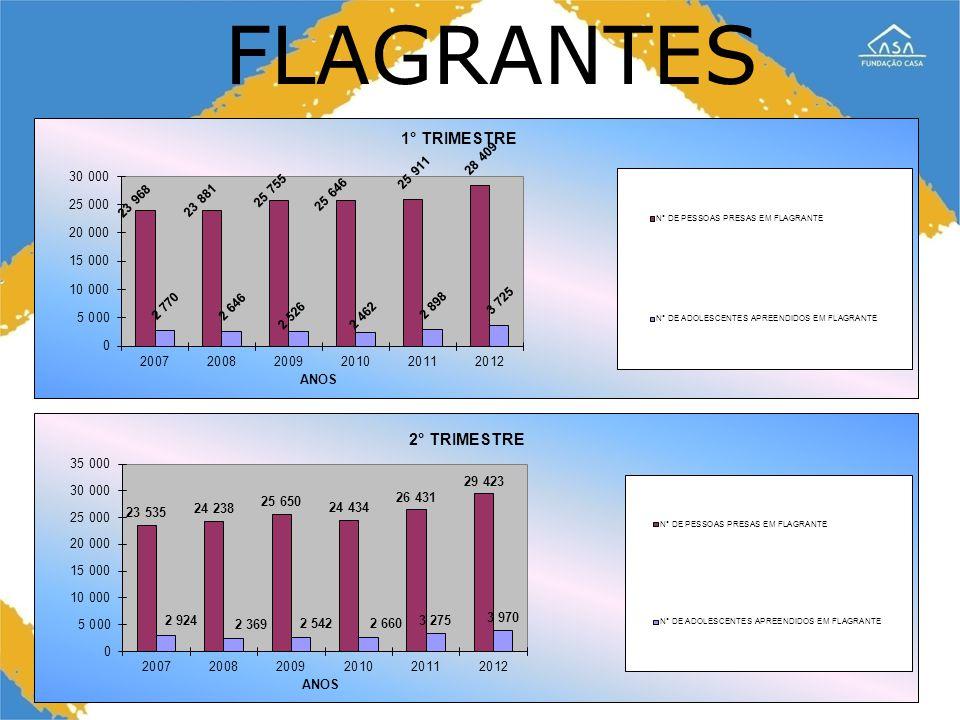 3 FLAGRANTES