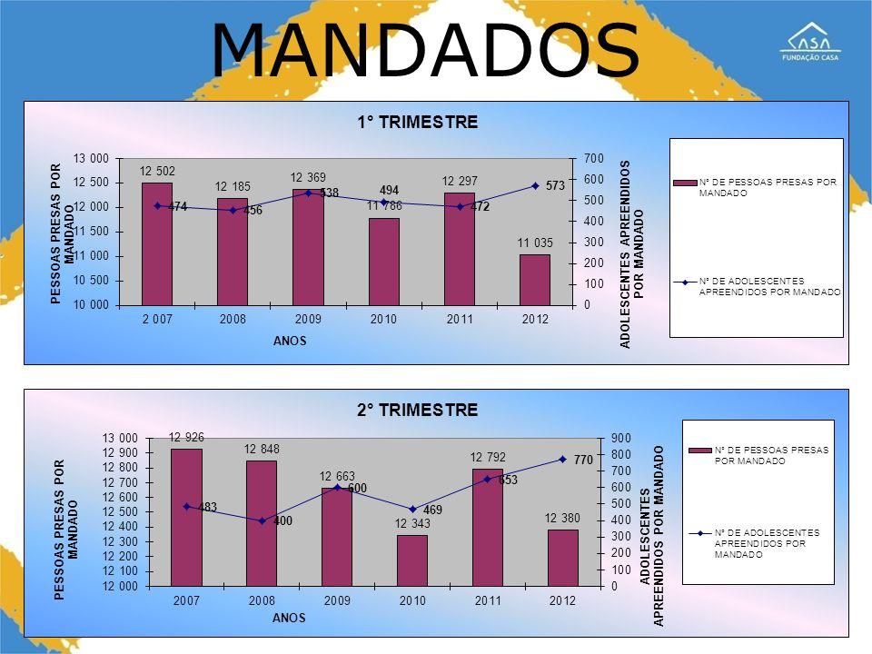 MANDADOS
