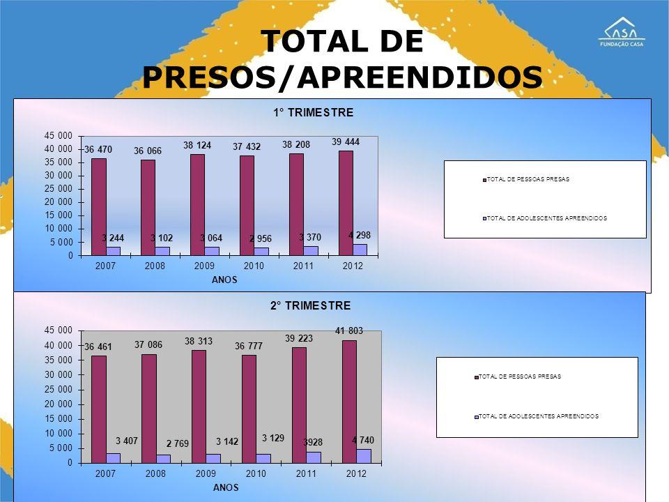 18 RESULTADOS 63 novos centros em funcionamento 18 novos centros de semiliberdade Totalizando 146 centros no Estado Obs: 9 novos centros a serem abertos em 2013 Em 2005, 82% dos adolescentes estavam na capital e 18% no interior Em 2013, 39,5% estão na Capital, 41,6% no interior, 6% no Litoral e 13% na Grande São Paulo Municipalização da Liberdade Assistida finalizada em dezembro de 2009