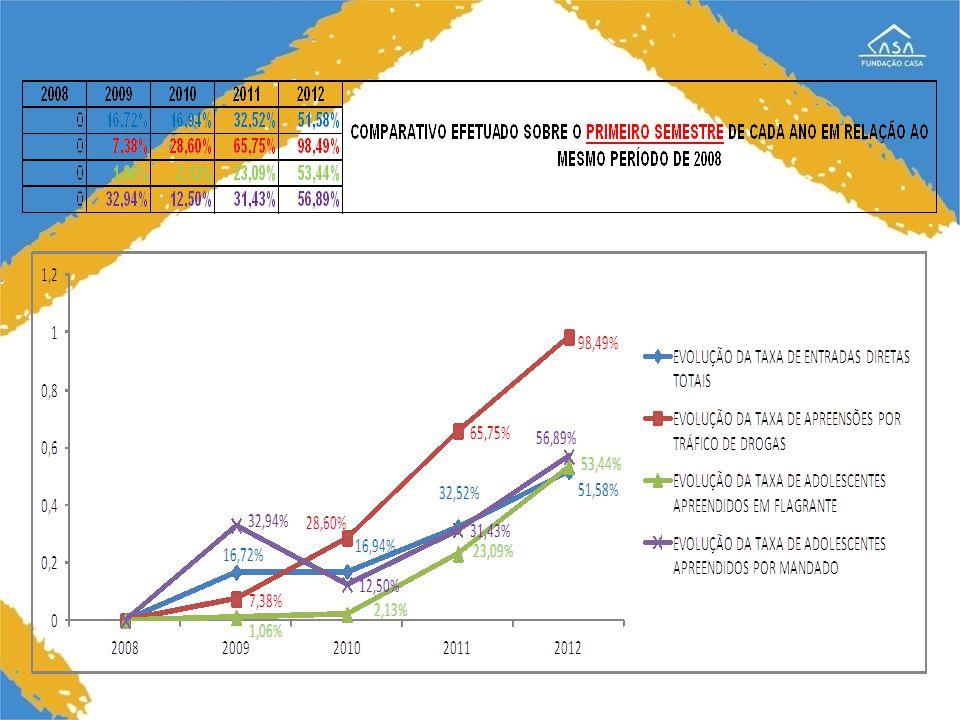 20082009201020112012 COMPARATIVO EFETUADO SOBRE O SEGUNDO SEMESTRE DE CADA ANO EM RELAÇÃO AO MESMO PERÍODO DE 2008 016,33%23,27%38,01%42,65% 013,00%31,96%51,41%66,93% 028,14%5,03%10,61%15,33% 020,20%11,85%46,16%65,80%