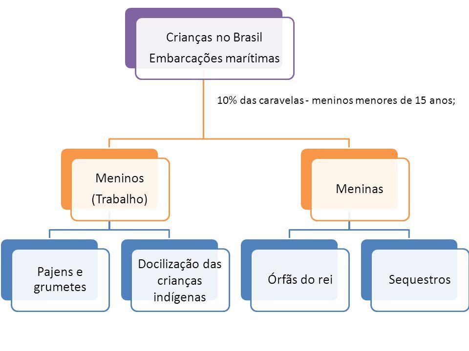 Crianças no Brasil Embarcações marítimas Meninos (Trabalho) Pajens e grumetes Docilização das crianças indígenas MeninasÓrfãs do reiSequestros 10% das