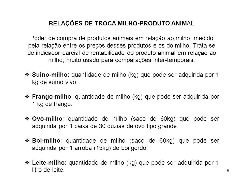 9 RELAÇÕES DE TROCA MILHO-PRODUTO ANIMAL Poder de compra de produtos animais em relação ao milho, medido pela relação entre os preços desses produtos