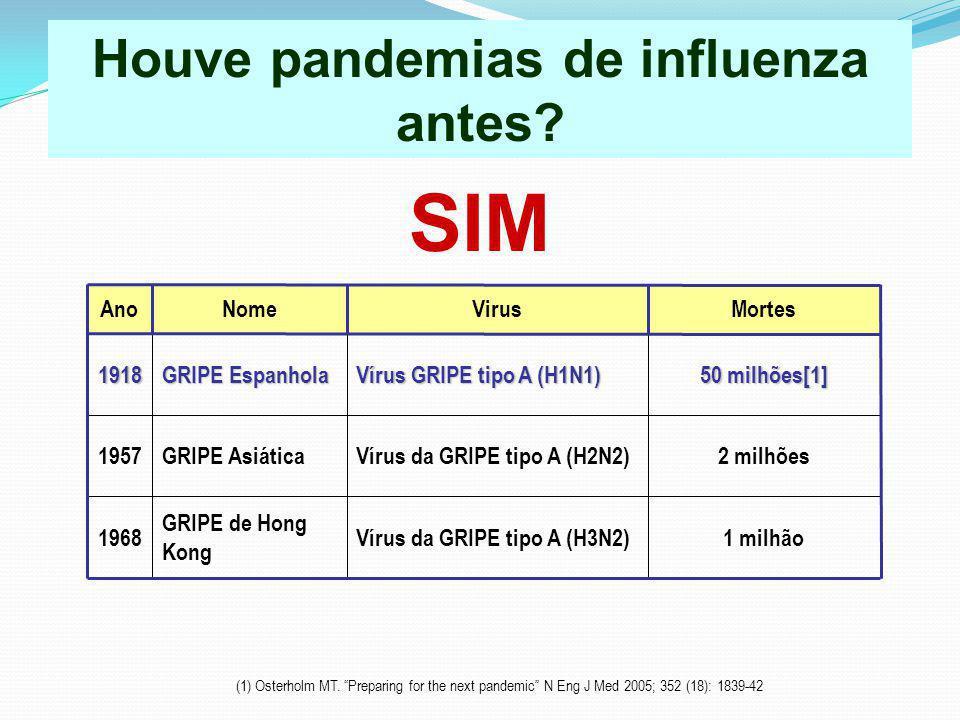 Houve pandemias de influenza antes? SIM AnoNomeVirusMortes1918 GRIPE Espanhola Vírus GRIPE tipo A (H1N1) Vírus GRIPE tipo A (H1N1) 50 milhões[1] 1957G