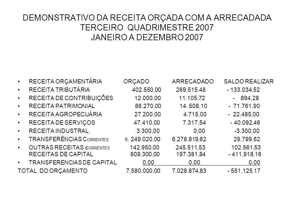 DEMONSTRATIVO DA RECEITA ORÇADA COM A ARRECADADA TERCEIRO QUADRIMESTRE 2007 JANEIRO A DEZEMBRO 2007 RECEITA ORÇAMENTÁRIA ORÇADO ARRECADADO SALDO REALIZAR RECEITA TRIBUTÁRIA 402.550,00 269.515,48 - 133.034,52 RECEITA DE CONTRIBUIÇÕES 12.000,00 11.105,72 - 894,28 RECEITA PATRIMONIAL 86.270,00 14.
