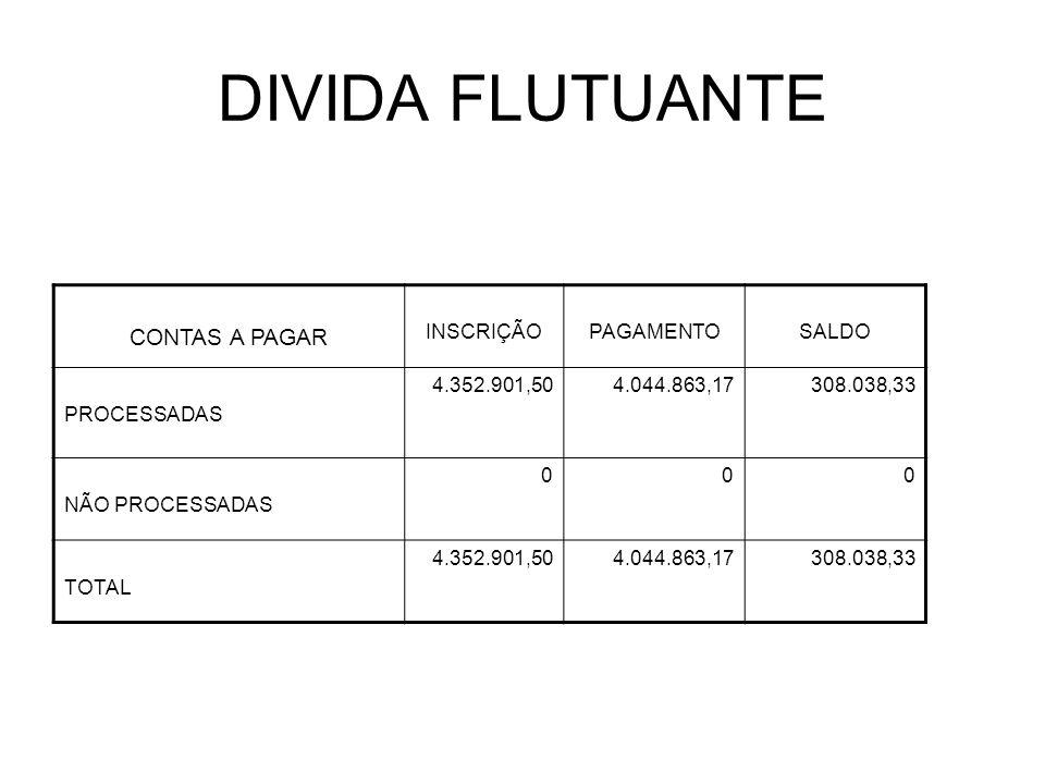 DIVIDA FLUTUANTE CONTAS A PAGAR INSCRIÇÃOPAGAMENTOSALDO PROCESSADAS 4.352.901,504.044.863,17308.038,33 NÃO PROCESSADAS 000 TOTAL 4.352.901,504.044.863,17308.038,33