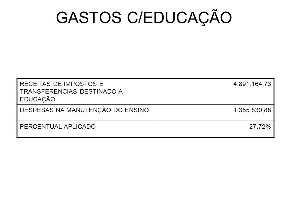 GASTOS C/EDUCAÇÃO RECEITAS DE IMPOSTOS E TRANSFERENCIAS DESTINADO A EDUCAÇÃO 4.891.164,73 DESPESAS NA MANUTENÇÃO DO ENSINO1.355.830,88 PERCENTUAL APLICADO27,72%
