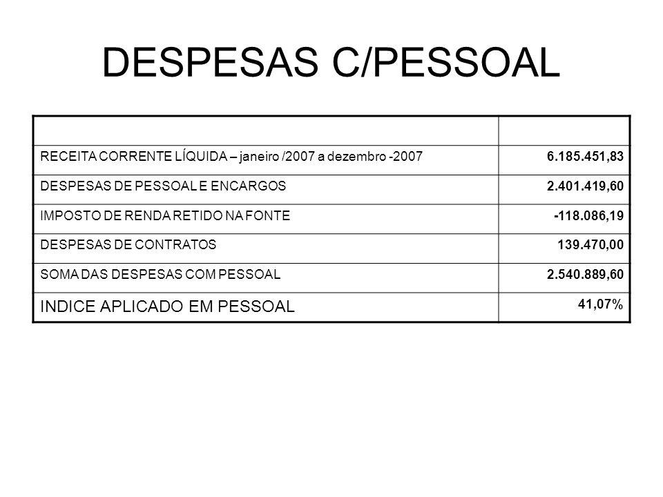 DESPESAS C/PESSOAL RECEITA CORRENTE LÍQUIDA – janeiro /2007 a dezembro -20076.185.451,83 DESPESAS DE PESSOAL E ENCARGOS2.401.419,60 IMPOSTO DE RENDA RETIDO NA FONTE-118.086,19 DESPESAS DE CONTRATOS139.470,00 SOMA DAS DESPESAS COM PESSOAL2.540.889,60 INDICE APLICADO EM PESSOAL 41,07%