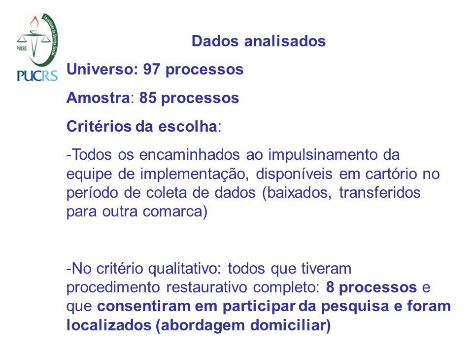Dados analisados Universo: 97 processos Amostra: 85 processos Critérios da escolha: -Todos os encaminhados ao impulsinamento da equipe de implementaçã