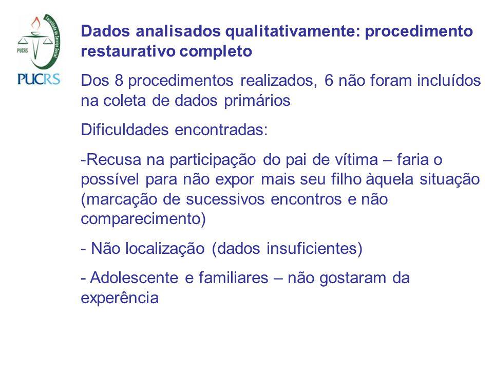 Dados analisados qualitativamente: procedimento restaurativo completo Dos 8 procedimentos realizados, 6 não foram incluídos na coleta de dados primári