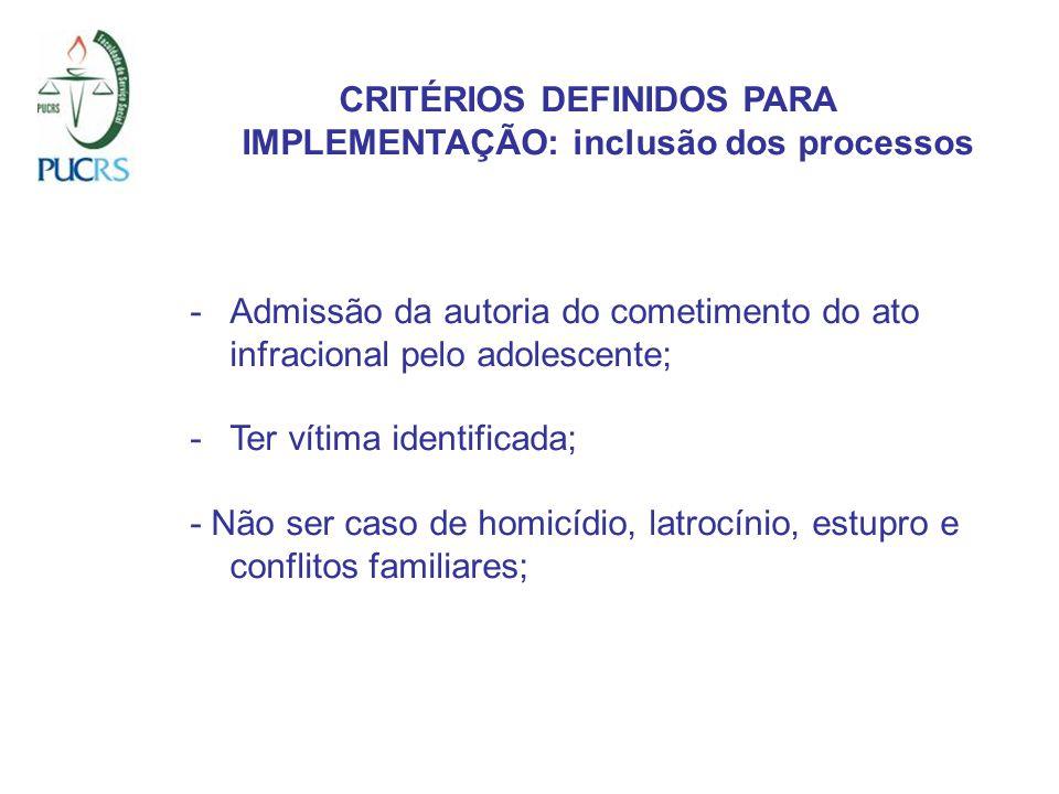 CRITÉRIOS DEFINIDOS PARA IMPLEMENTAÇÃO: inclusão dos processos -Admissão da autoria do cometimento do ato infracional pelo adolescente; -Ter vítima id