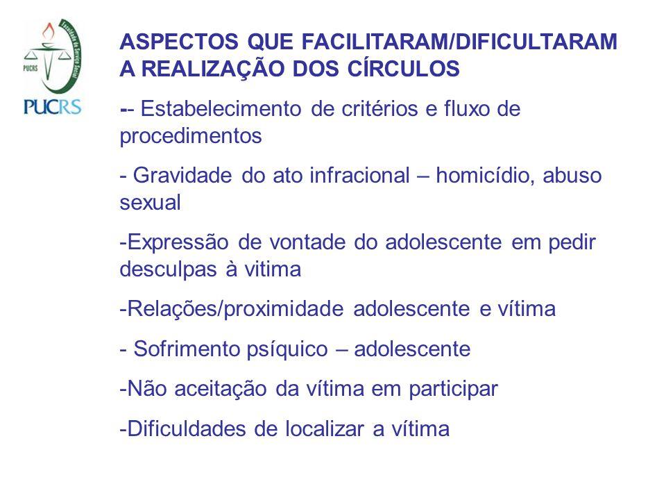 ASPECTOS QUE FACILITARAM/DIFICULTARAM A REALIZAÇÃO DOS CÍRCULOS -- Estabelecimento de critérios e fluxo de procedimentos - Gravidade do ato infracional – homicídio, abuso sexual -Expressão de vontade do adolescente em pedir desculpas à vitima -Relações/proximidade adolescente e vítima - Sofrimento psíquico – adolescente -Não aceitação da vítima em participar -Dificuldades de localizar a vítima