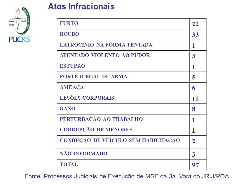Atos Infracionais FURTO 22 ROUBO 33 LATROCÍNIO NA FORMA TENTADA 1 ATENTADO VIOLENTO AO PUDOR 3 ESTUPRO 1 PORTE ILEGAL DE ARMA 5 AMEAÇA 6 LESÕES CORPORAIS 11 DANO 8 PERTURBAÇÃO AO TRABALHO 1 CORRUPÇÃO DE MENORES 1 CONDUÇÃO DE VEÍCULO SEM HABILITAÇÃO 2 NÃO INFORMADO 3 TOTAL 97 Fonte: Processos Judiciais de Execução de MSE da 3a.