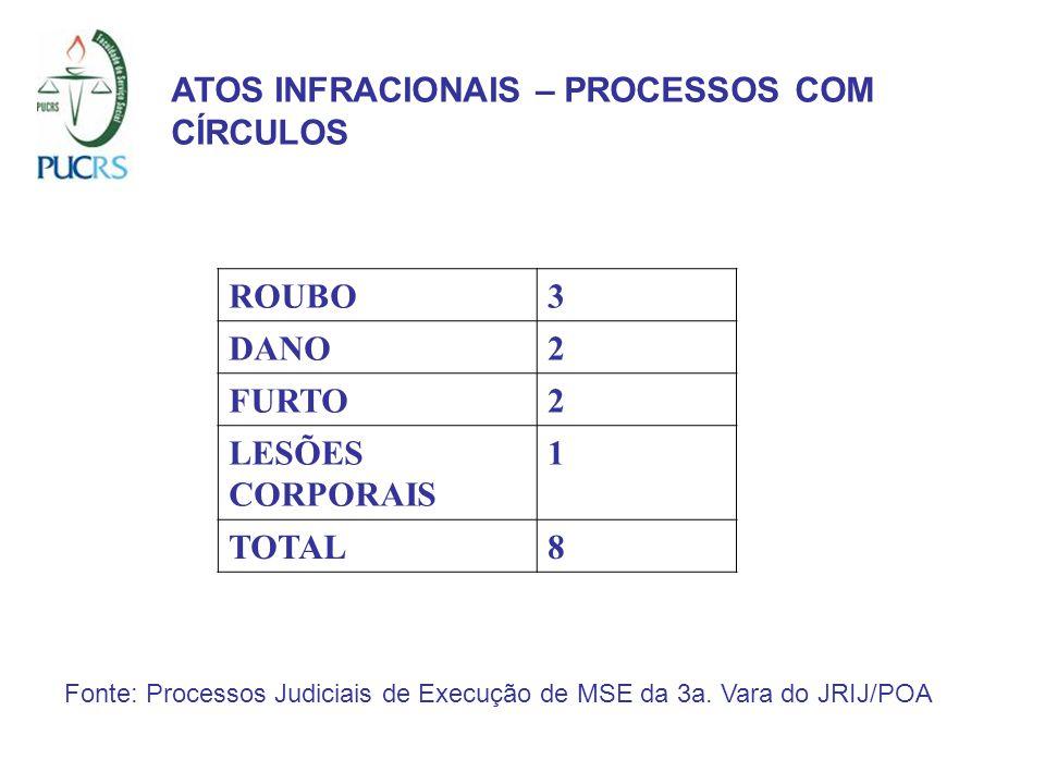 ATOS INFRACIONAIS – PROCESSOS COM CÍRCULOS ROUBO3 DANO2 FURTO2 LESÕES CORPORAIS 1 TOTAL8 Fonte: Processos Judiciais de Execução de MSE da 3a. Vara do