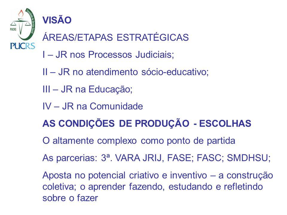VISÃO ÁREAS/ETAPAS ESTRATÉGICAS I – JR nos Processos Judiciais; II – JR no atendimento sócio-educativo; III – JR na Educação; IV – JR na Comunidade AS