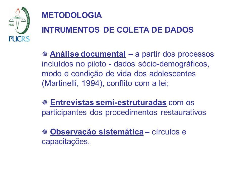 METODOLOGIA INTRUMENTOS DE COLETA DE DADOS Análise documental – a partir dos processos incluídos no piloto - dados sócio-demográficos, modo e condição