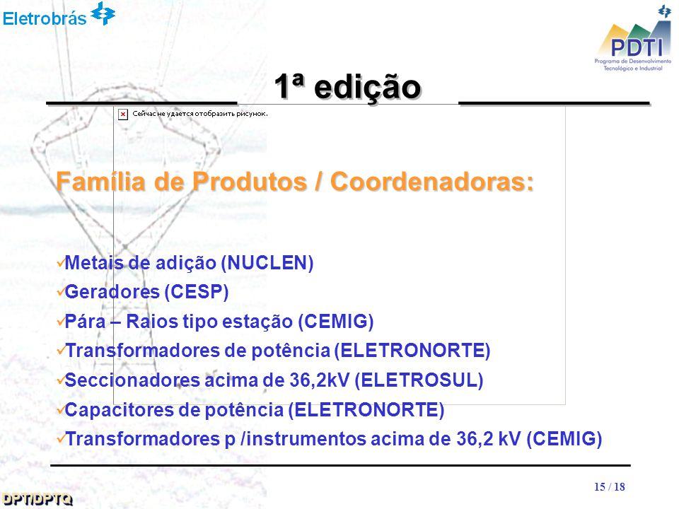 15 DPT/DPTQDPT/DPTQ 15 / 18 __________ 1ª edição __________ Família de Produtos / Coordenadoras: Metais de adição (NUCLEN) Geradores (CESP) Pára – Raios tipo estação (CEMIG) Transformadores de potência (ELETRONORTE) Seccionadores acima de 36,2kV (ELETROSUL) Capacitores de potência (ELETRONORTE) Transformadores p /instrumentos acima de 36,2 kV (CEMIG)