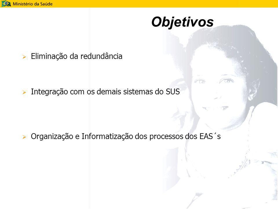 Objetivos Eliminação da redundância Integração com os demais sistemas do SUS Organização e Informatização dos processos dos EAS´s