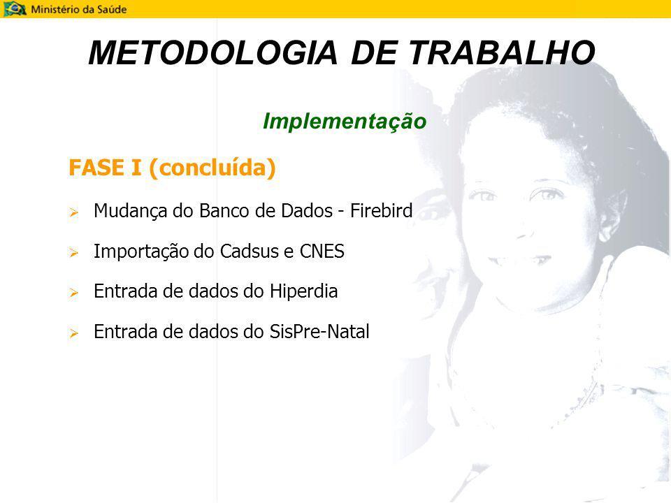 METODOLOGIA DE TRABALHO Implementação FASE I (concluída) Mudança do Banco de Dados - Firebird Importação do Cadsus e CNES Entrada de dados do Hiperdia