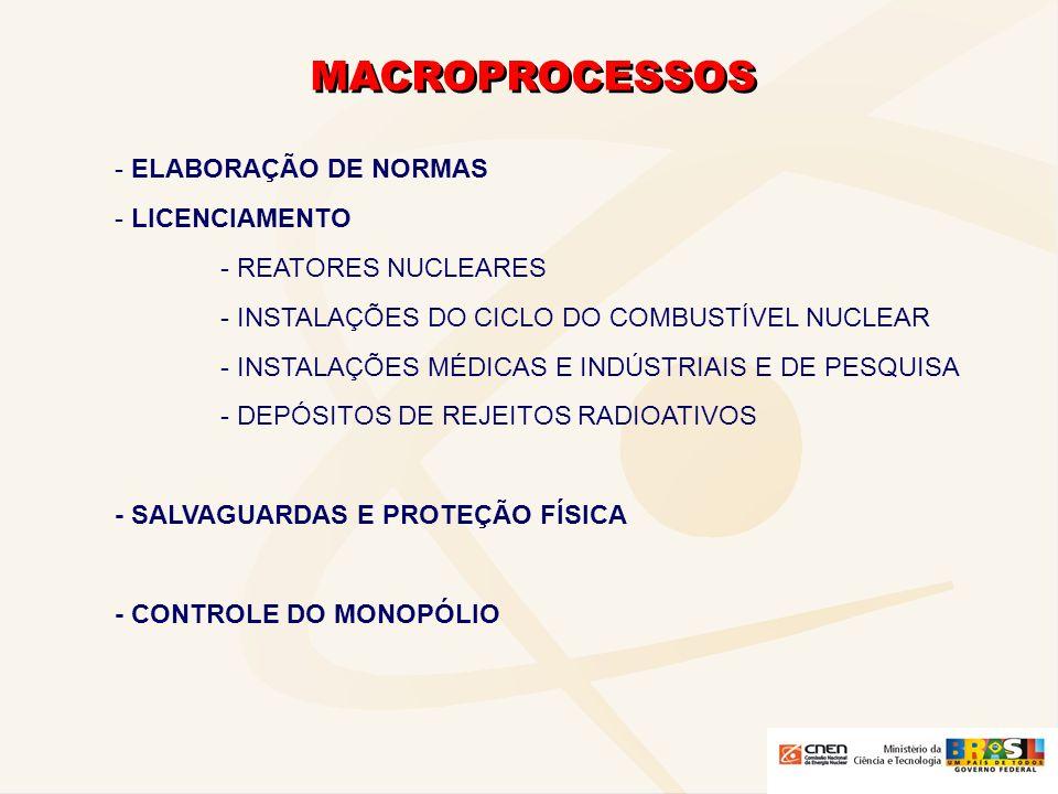 MACROPROCESSOS - ELABORAÇÃO DE NORMAS - LICENCIAMENTO - REATORES NUCLEARES - INSTALAÇÕES DO CICLO DO COMBUSTÍVEL NUCLEAR - INSTALAÇÕES MÉDICAS E INDÚS