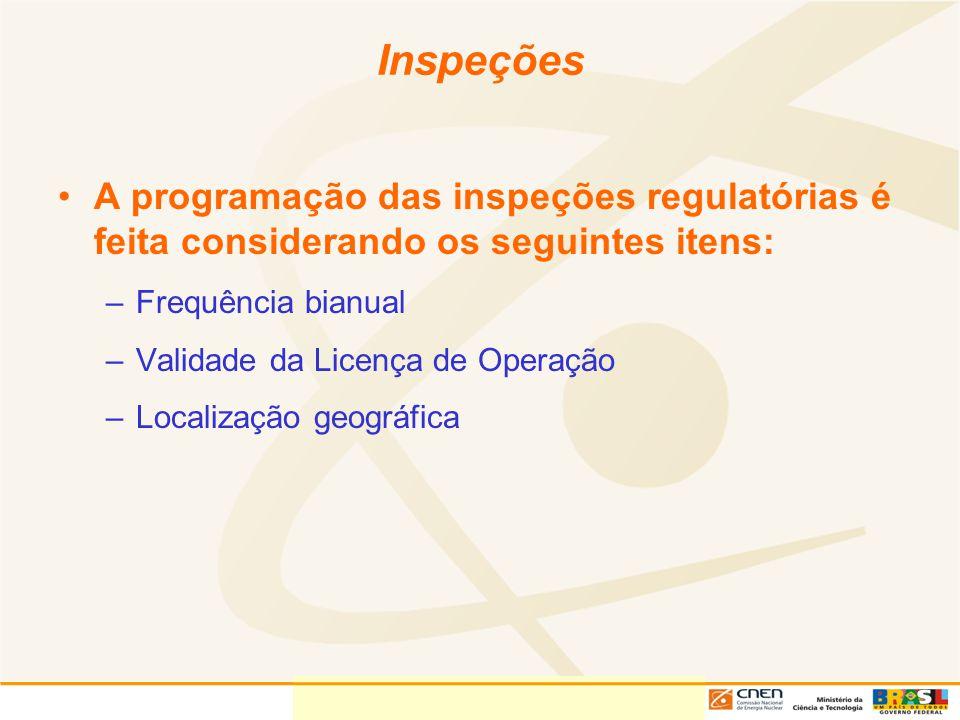 Inspeções A programação das inspeções regulatórias é feita considerando os seguintes itens: –Frequência bianual –Validade da Licença de Operação –Loca
