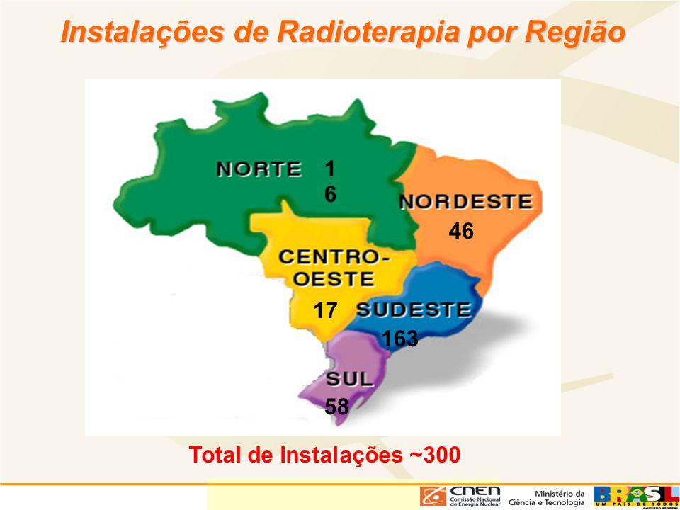 Instalações de Radioterapia por Região 1616 17 58 163 46 Total de Instalações ~300