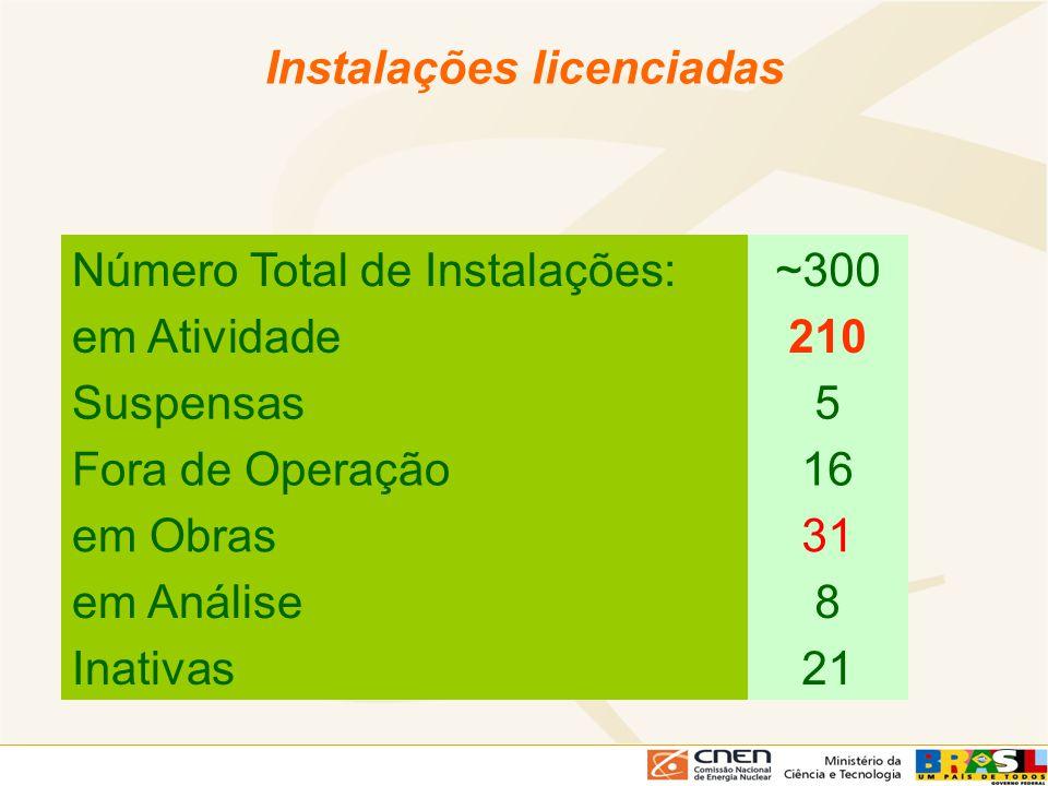 Número Total de Instalações:~300 em Atividade210 Suspensas5 Fora de Operação16 em Obras31 em Análise8 Inativas21