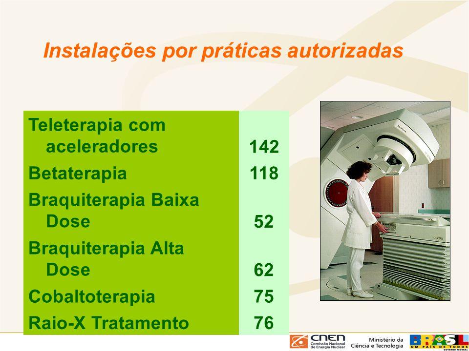Instalações por práticas autorizadas Teleterapia com aceleradores142 Betaterapia118 Braquiterapia Baixa Dose52 Braquiterapia Alta Dose62 Cobaltoterapi