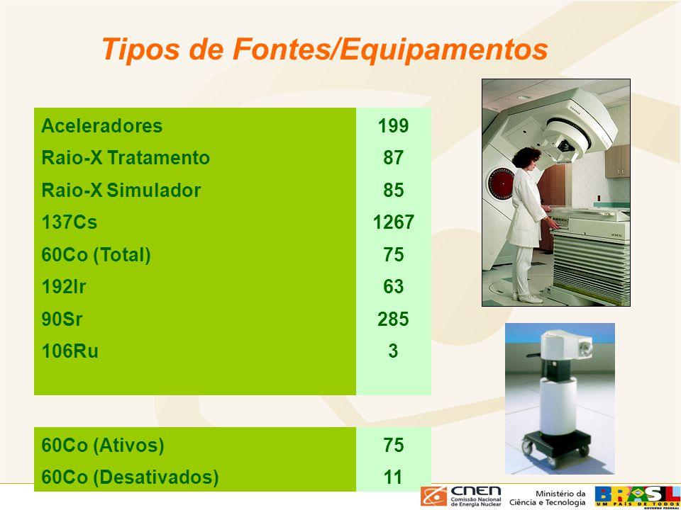 Tipos de Fontes/Equipamentos Aceleradores199 Raio-X Tratamento87 Raio-X Simulador85 137Cs1267 60Co (Total)75 192Ir63 90Sr285 106Ru3 60Co (Ativos)75 60