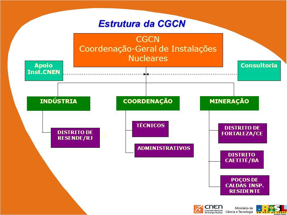 Estrutura da CGCN CGCN Coordenação-Geral de Instalações Nucleares DISTRITO CAETITÉ/BA DISTRITO DE FORTALEZA/CE MINERAÇÃO INDÚSTRIA COORDENAÇÃO ADMINIS
