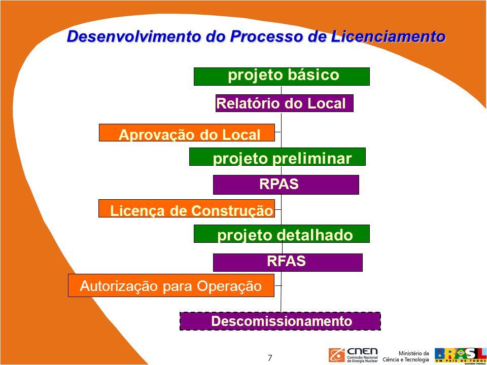 Desenvolvimento do Processo de Licenciamento Aprovação do Local Licença de Construção Autorização para Operação RFAS projeto detalhado projeto prelimi