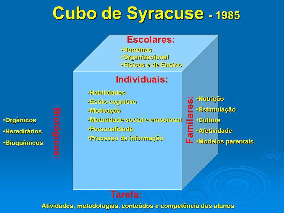Cubo de Syracuse - 1985 HabilidadesHabilidades Estilo cognitivoEstilo cognitivo MotivaçãoMotivação Maturidade social e emocionalMaturidade social e em