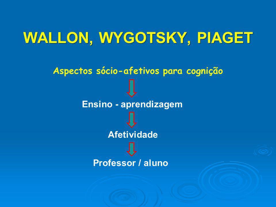 WALLON, WYGOTSKY, PIAGET Aspectos sócio-afetivos para cognição Ensino - aprendizagem Afetividade Professor / aluno
