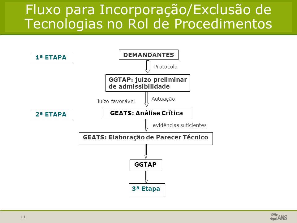 11 Fluxo para Incorporação/Exclusão de Tecnologias no Rol de Procedimentos DEMANDANTES GGTAP: juízo preliminar de admissibilidade Protocolo GEATS: Aná